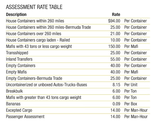Assessment Rate Table