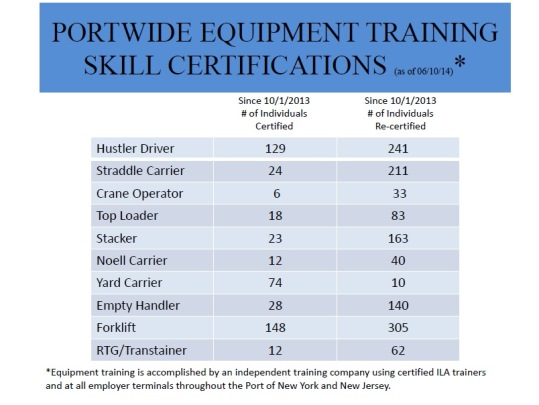Equipment Training