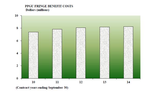 PPGU_Fringe_Benefits_2014